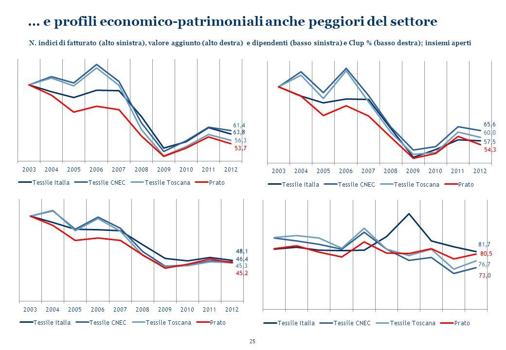 … e profili economico-patrimoniali anche peggiori del settore