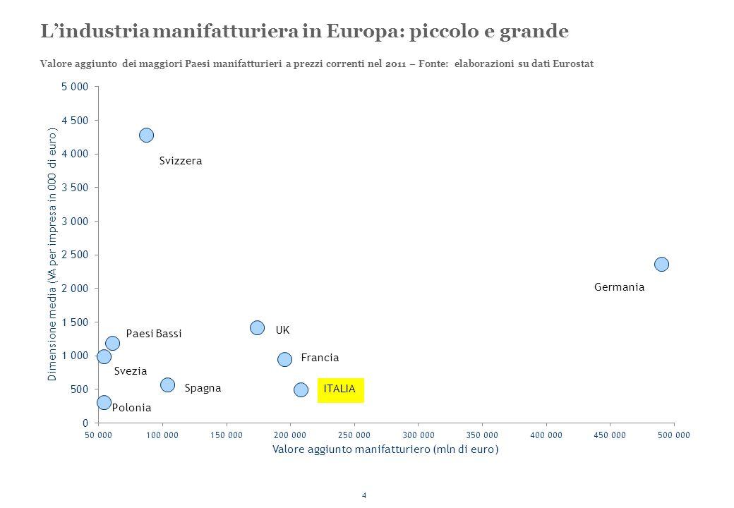 L'industria manifatturiera in Europa: piccolo e grande
