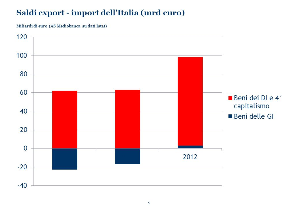 Saldi export - import dell'Italia (mrd euro)
