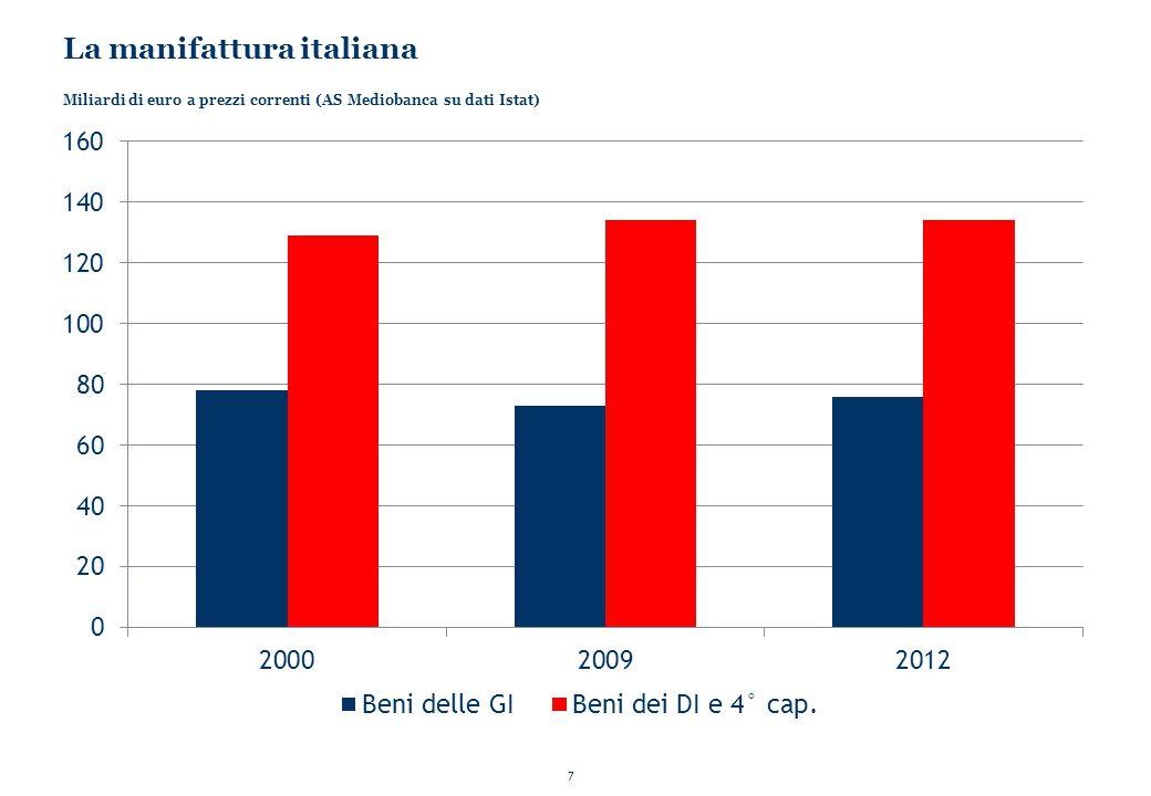 La manifattura italiana