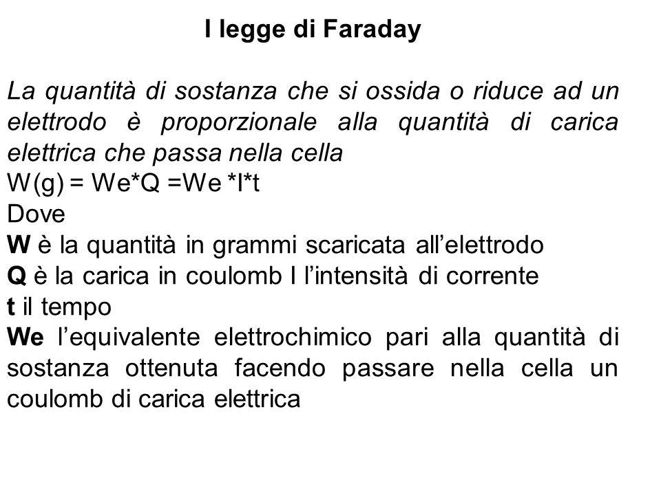 I legge di Faraday