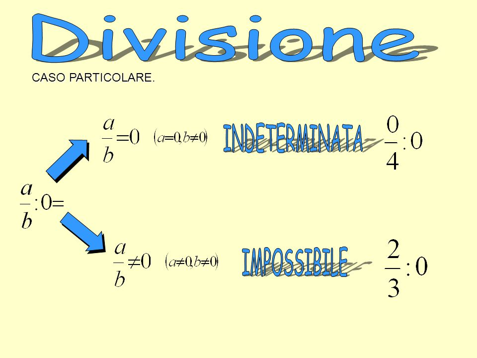 Divisione CASO PARTICOLARE. INDETERMINATA IMPOSSIBILE