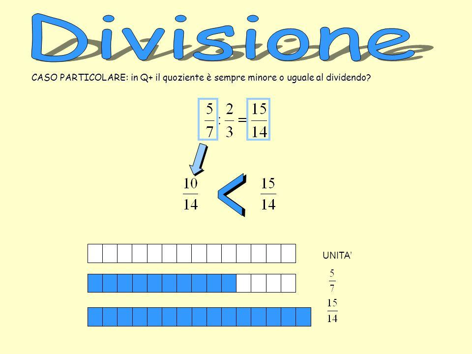 Divisione CASO PARTICOLARE: in Q+ il quoziente è sempre minore o uguale al dividendo < UNITA'