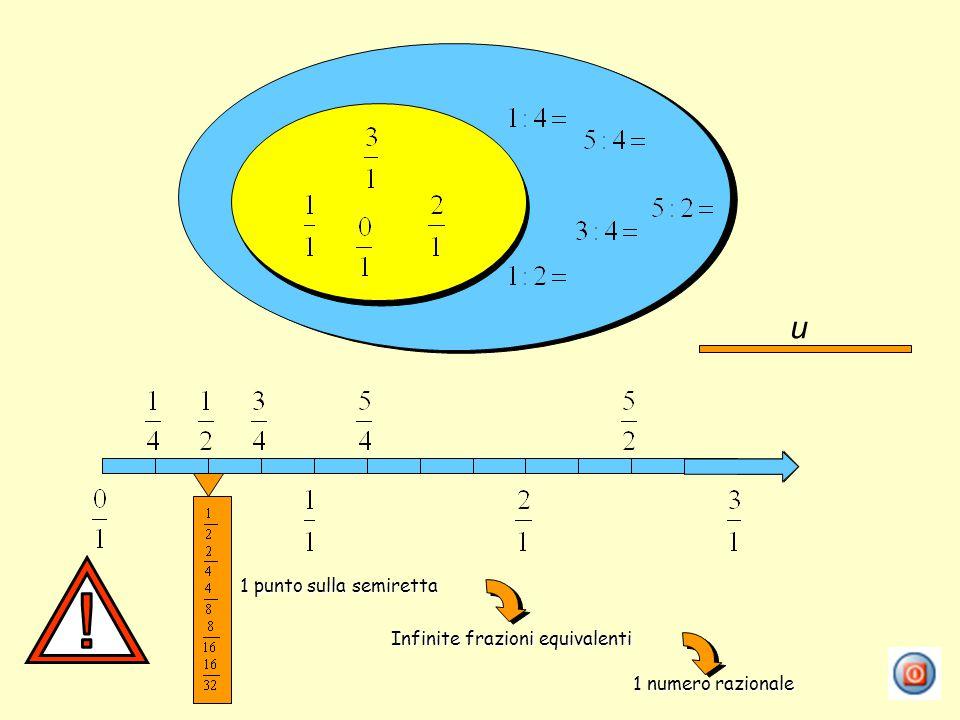 ! u 1 punto sulla semiretta Infinite frazioni equivalenti