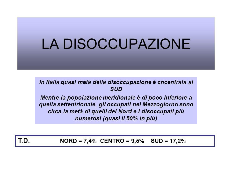 In Italia quasi metà della disoccupazione è cncentrata al SUD