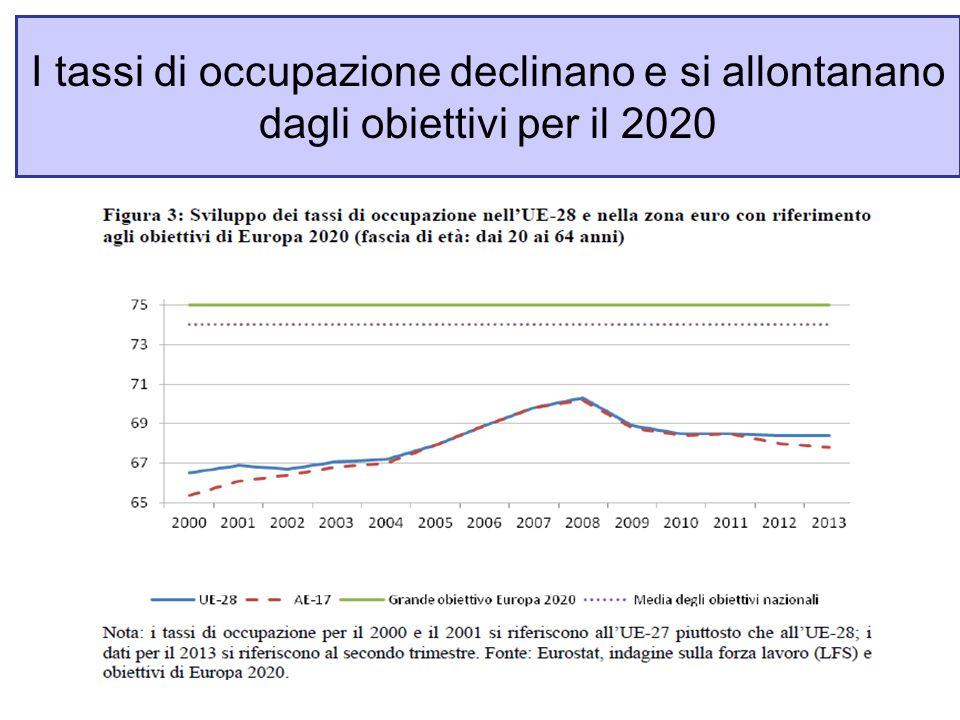 I tassi di occupazione declinano e si allontanano dagli obiettivi per il 2020