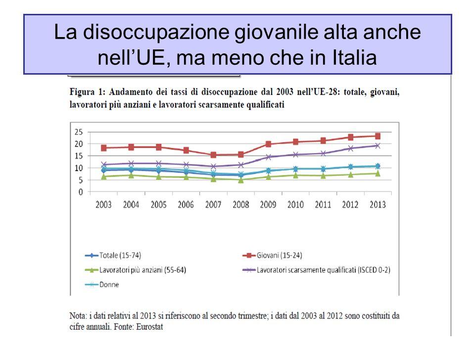 La disoccupazione giovanile alta anche nell'UE, ma meno che in Italia