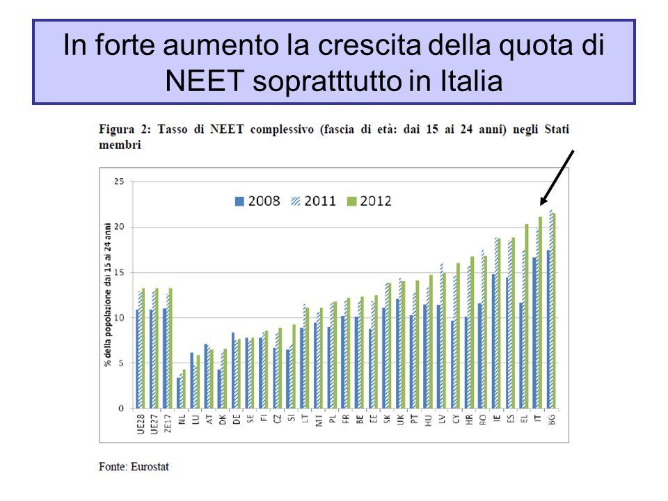 In forte aumento la crescita della quota di NEET sopratttutto in Italia