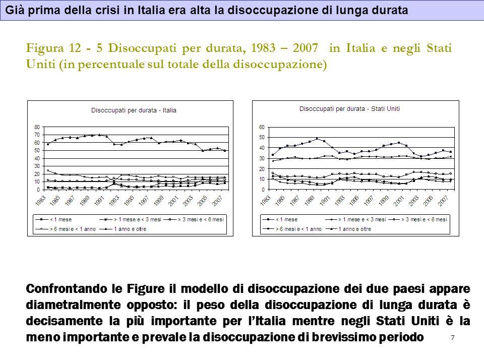 Già prima della crisi in Italia era alta la disoccupazione di lunga durata
