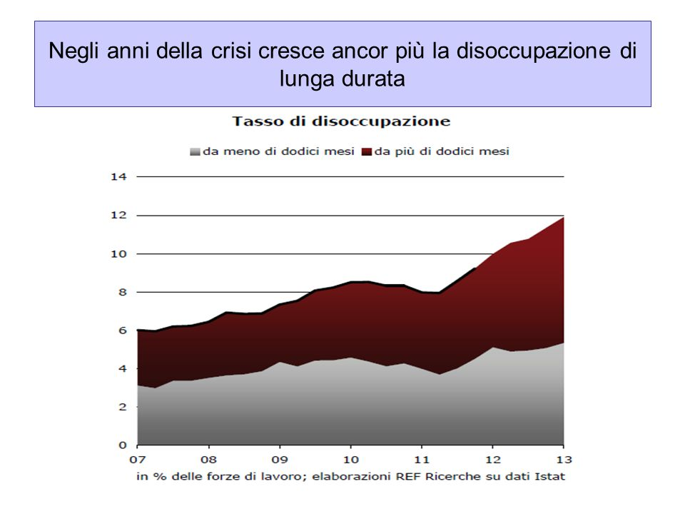 Negli anni della crisi cresce ancor più la disoccupazione di lunga durata