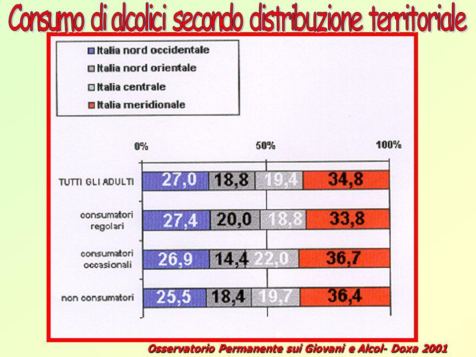 Consumo di alcolici secondo distribuzione territoriale