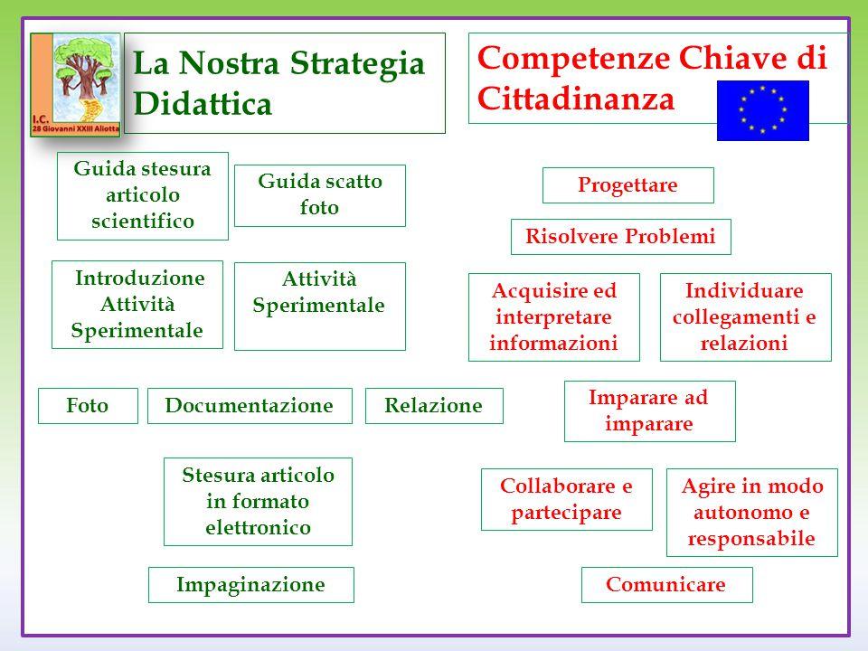 La Nostra Strategia Didattica