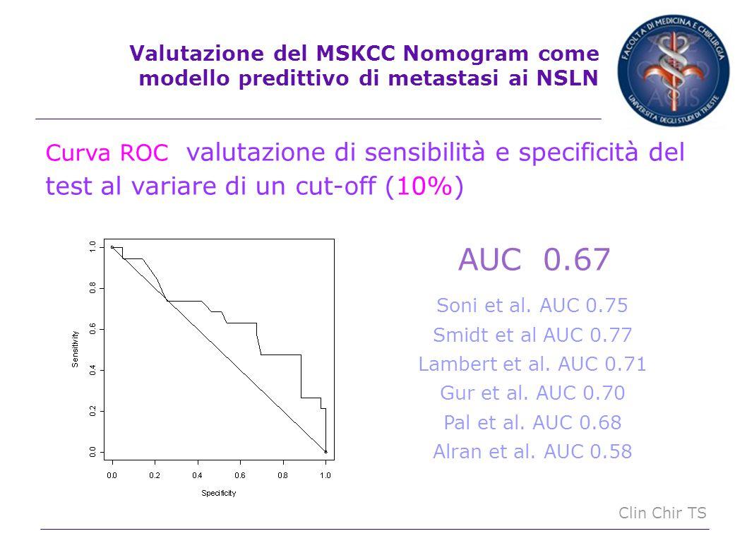 Valutazione del MSKCC Nomogram come modello predittivo di metastasi ai NSLN