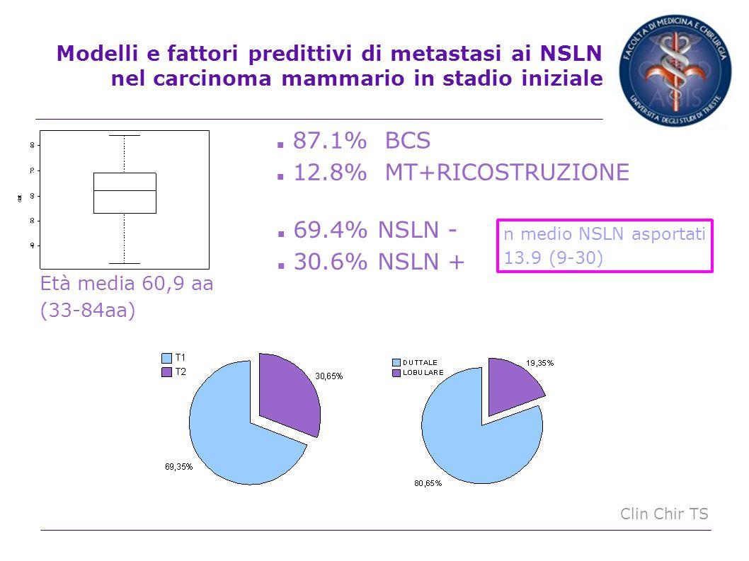 87.1% BCS 12.8% MT+RICOSTRUZIONE 69.4% NSLN - 30.6% NSLN +