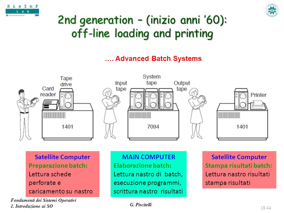 2nd generation – (inizio anni '60): off-line loading and printing