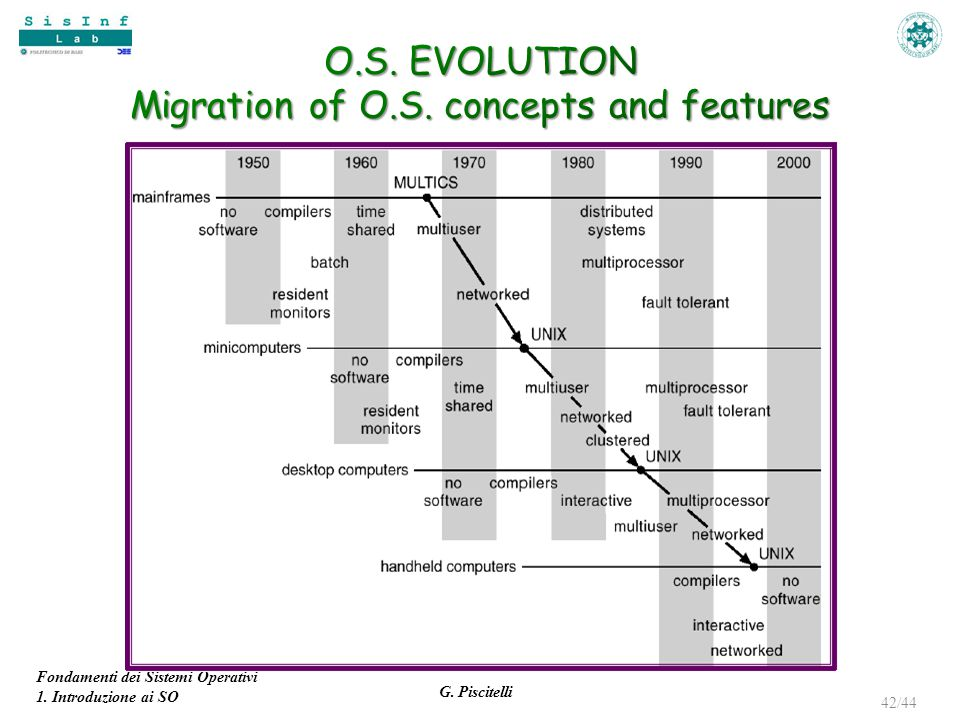O.S. EVOLUTION Migration of O.S. concepts and features