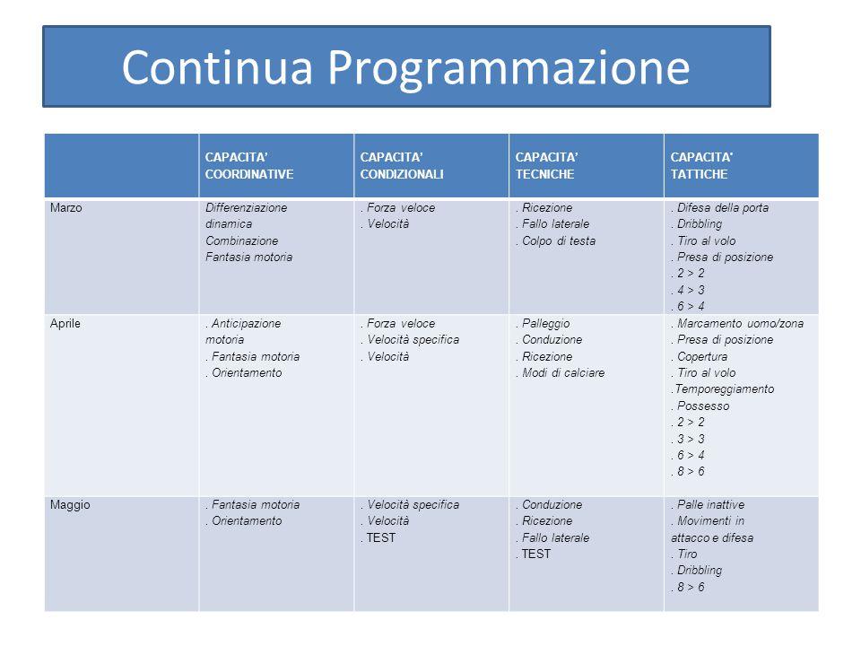 Continua Programmazione