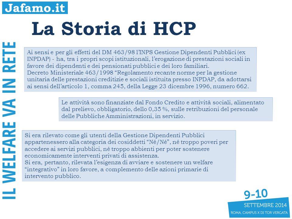 La Storia di HCP