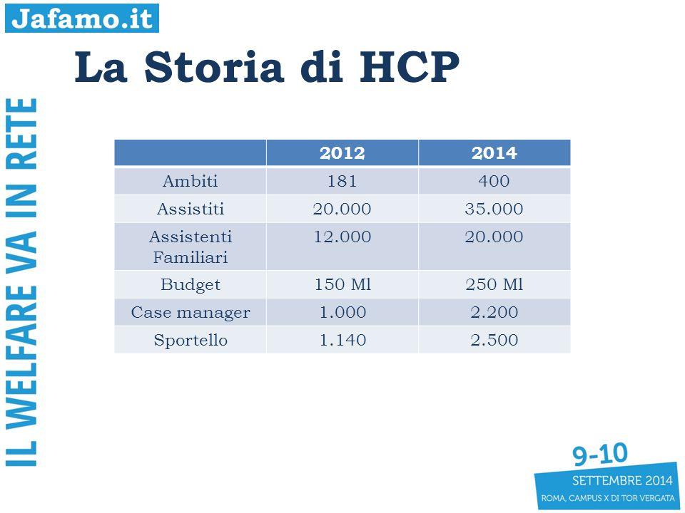 La Storia di HCP 2012 2014 Ambiti 181 400 Assistiti 20.000 35.000