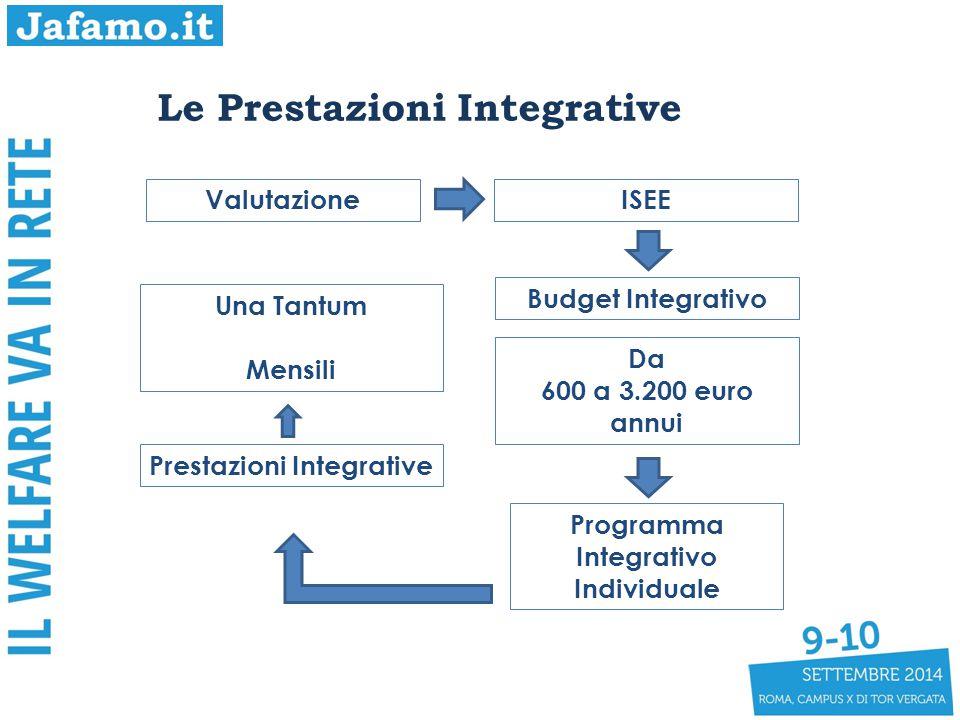 Prestazioni Integrative Programma Integrativo Individuale