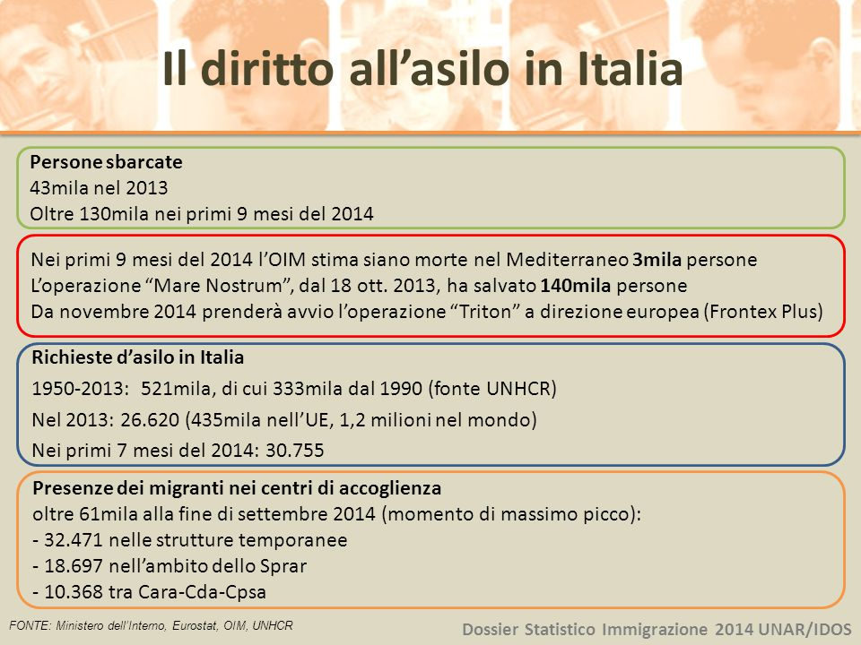 Il diritto all'asilo in Italia