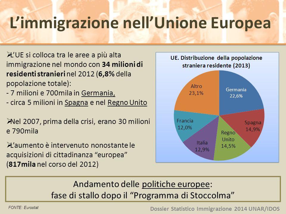 L'immigrazione nell'Unione Europea