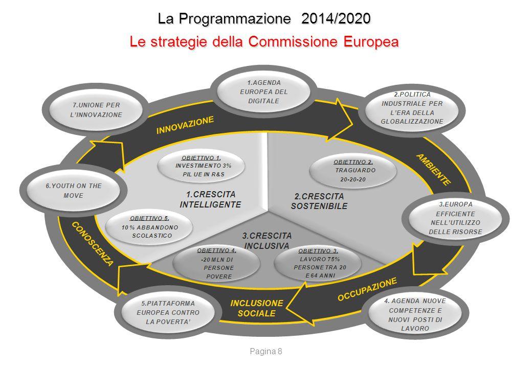 La Programmazione 2014/2020 Fondi UE diretti gestiti dalla Commissione Europea