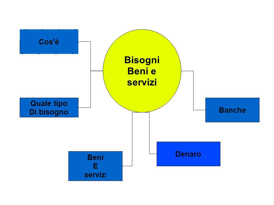 Bisogni Beni e servizi Cos è Quale tipo Banche Di bisogno Denaro Beni