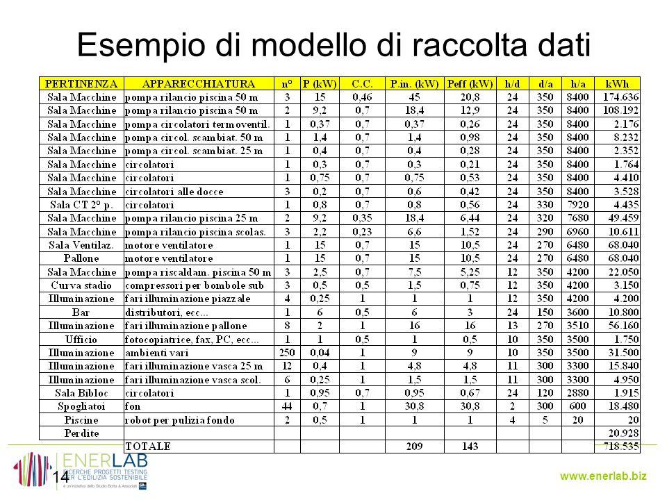 Esempio di modello di raccolta dati