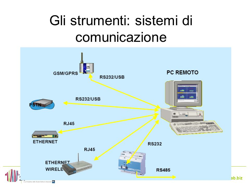 Gli strumenti: sistemi di comunicazione