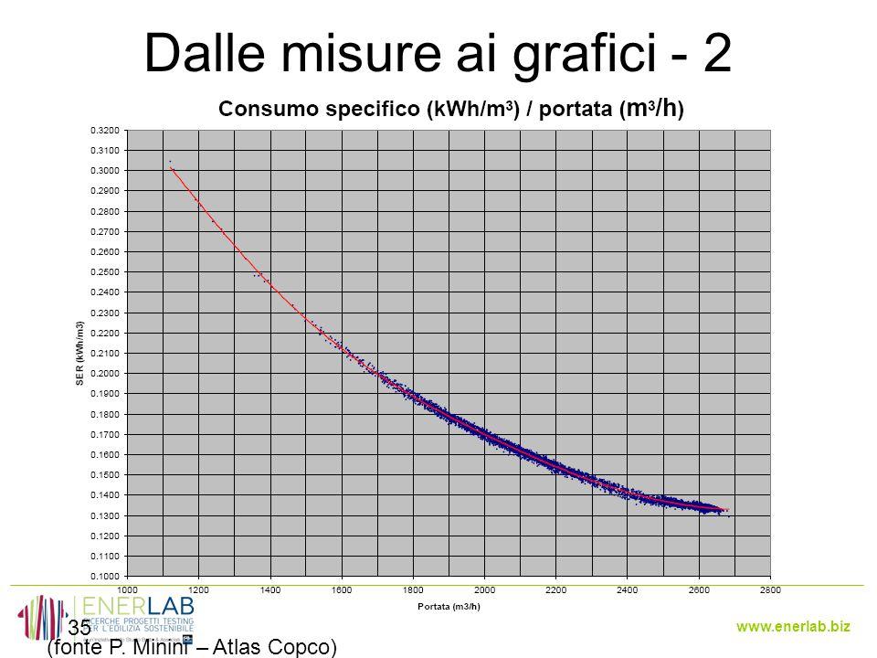 Dalle misure ai grafici - 2