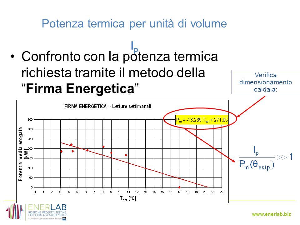 Potenza termica per unità di volume Ip