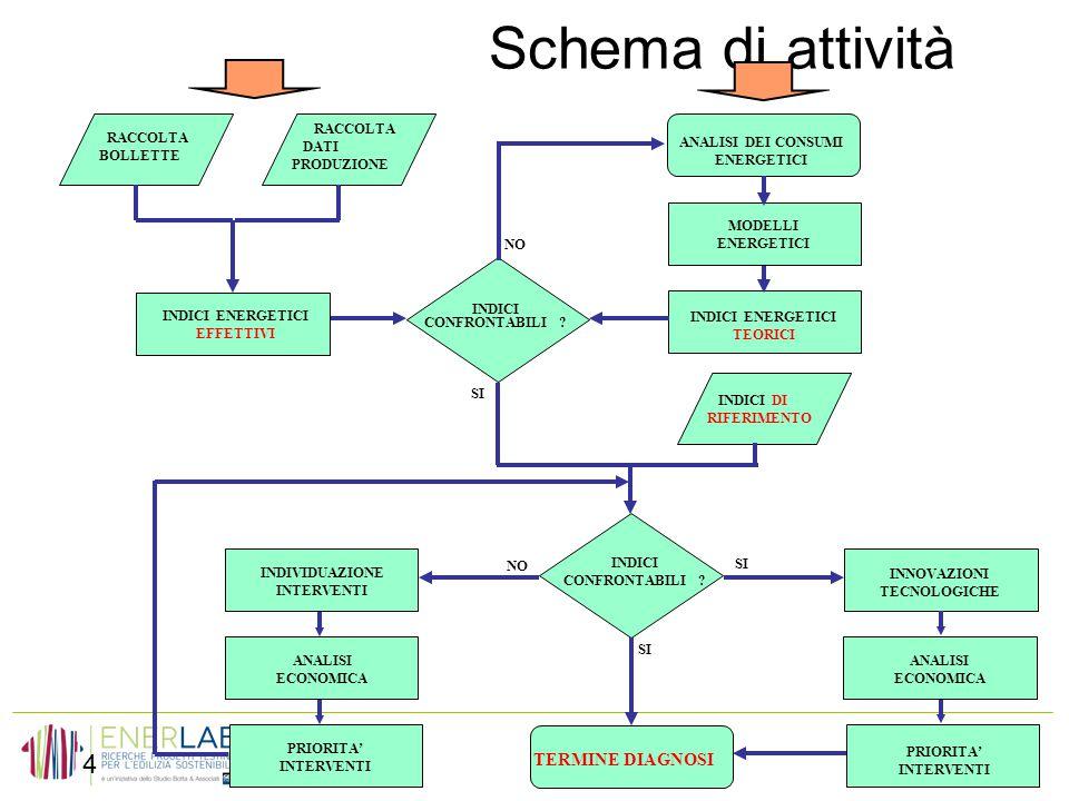Schema di attività TERMINE DIAGNOSI RACCOLTA DATI PRODUZIONE