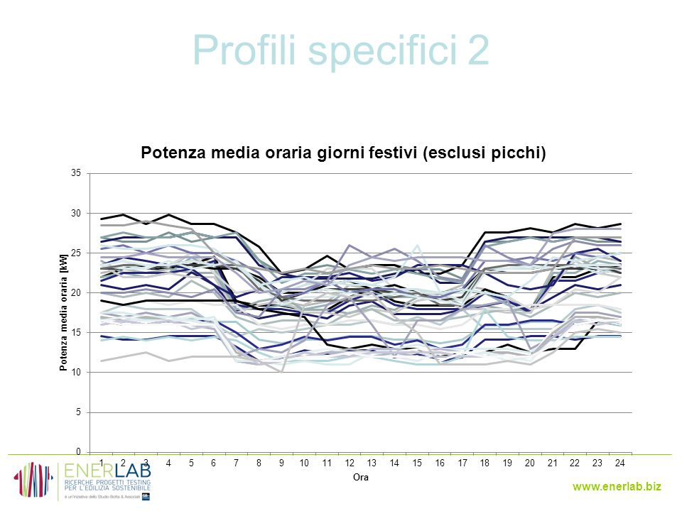 Profili specifici 2