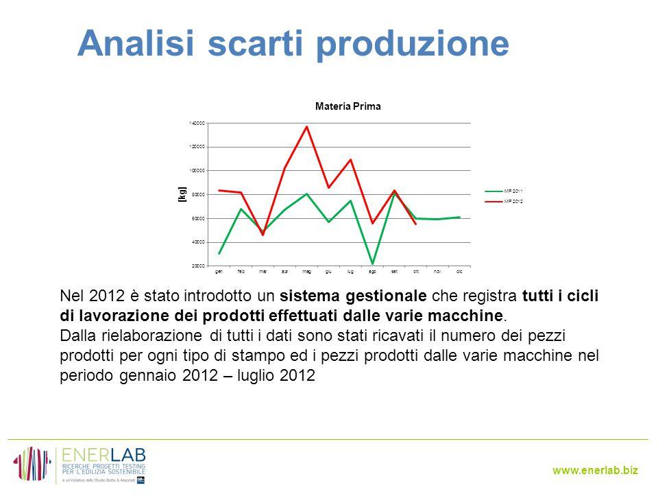 Analisi scarti produzione