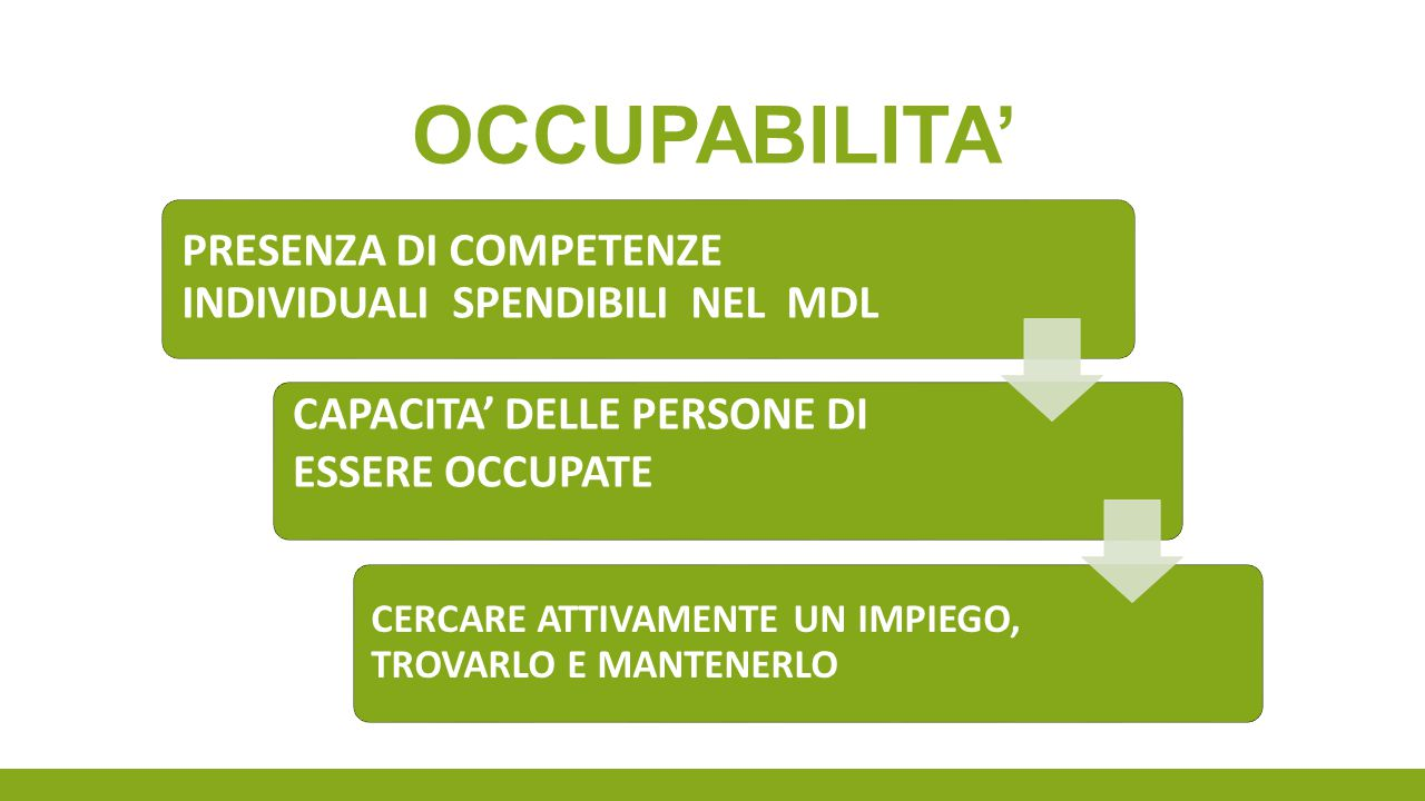 OCCUPABILITA' CAPACITA' DELLE PERSONE DI ESSERE OCCUPATE