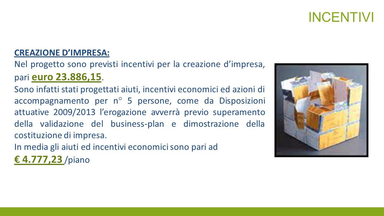 incentivi € 4.777,23 /piano CREAZIONE D'IMPRESA: