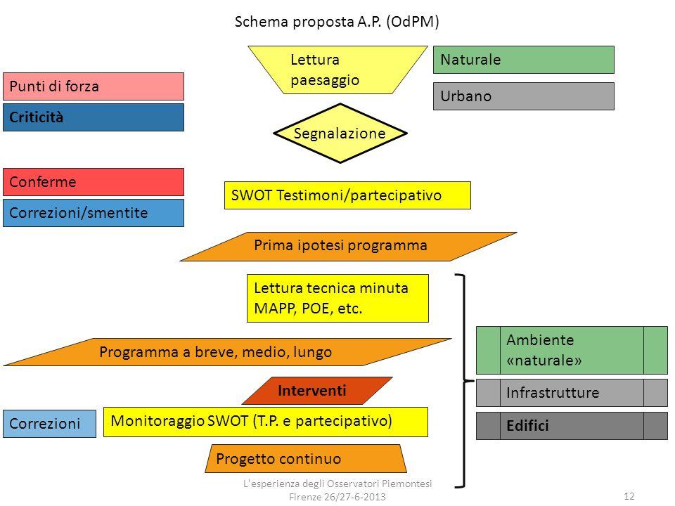 Schema proposta A.P. (OdPM)