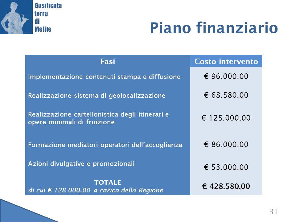 Piano finanziario Fasi Costo intervento € 96.000,00 € 68.580,00