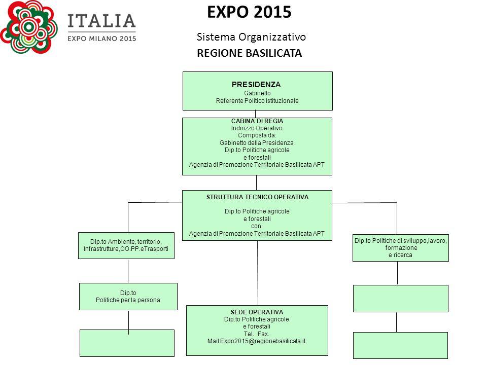 EXPO 2015 Sistema Organizzativo REGIONE BASILICATA