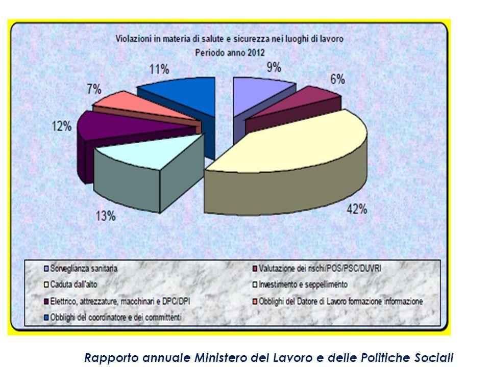 Rapporto annuale Ministero del Lavoro e delle Politiche Sociali