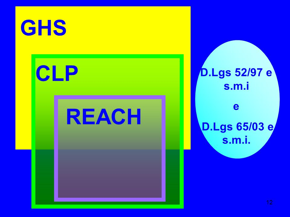 GHS D.Lgs 52/97 e s.m.i e D.Lgs 65/03 e s.m.i. CLP REACH