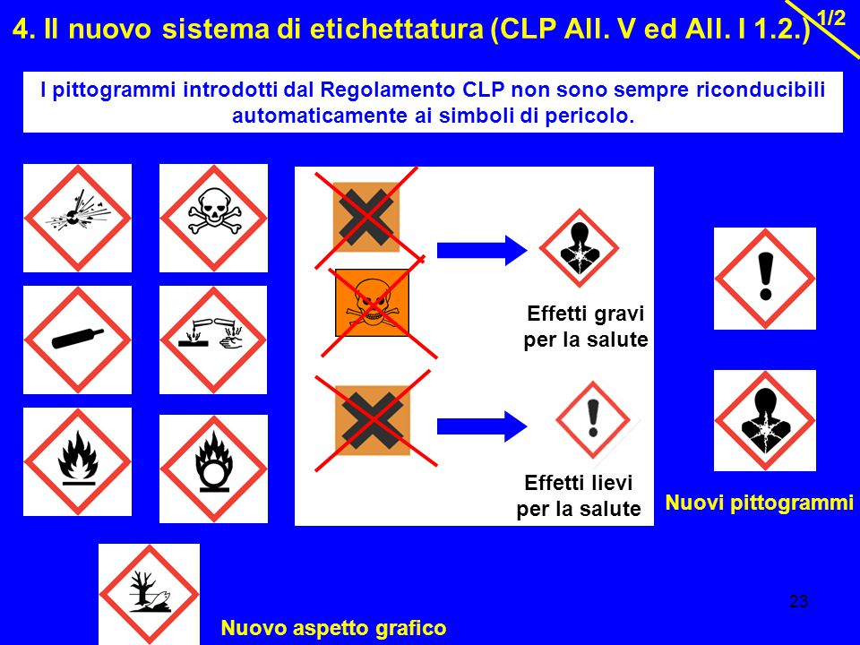 4. Il nuovo sistema di etichettatura (CLP All. V ed All. I 1.2.)
