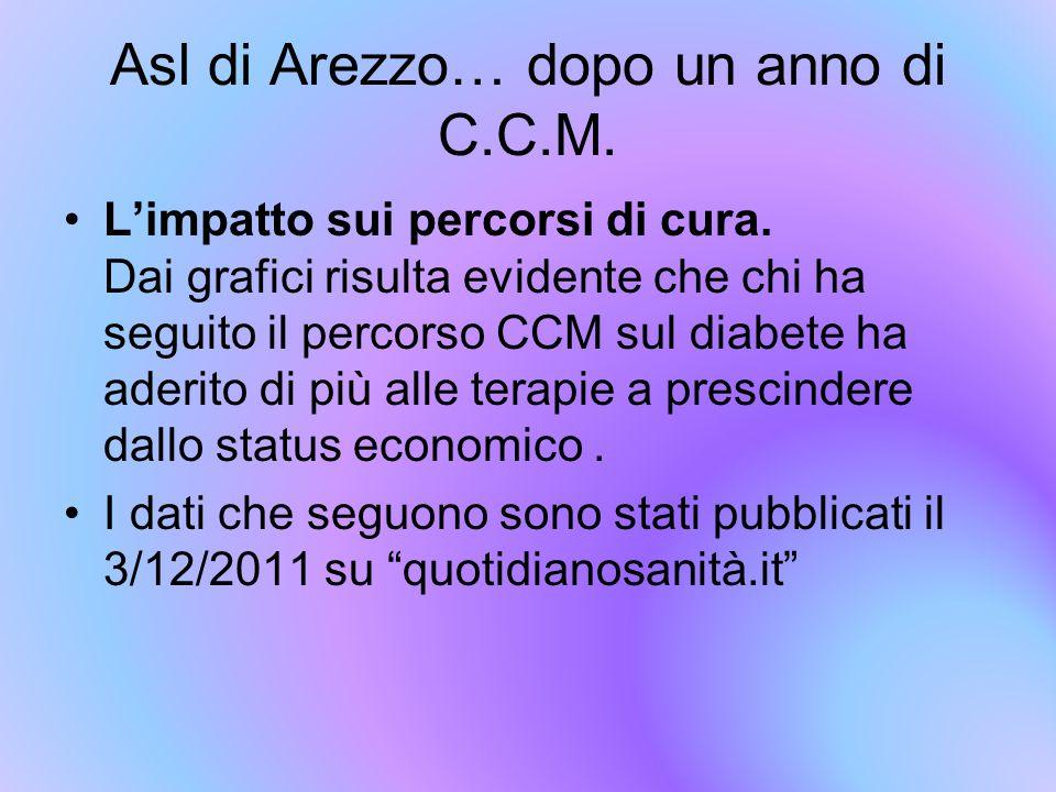Asl di Arezzo… dopo un anno di C.C.M.