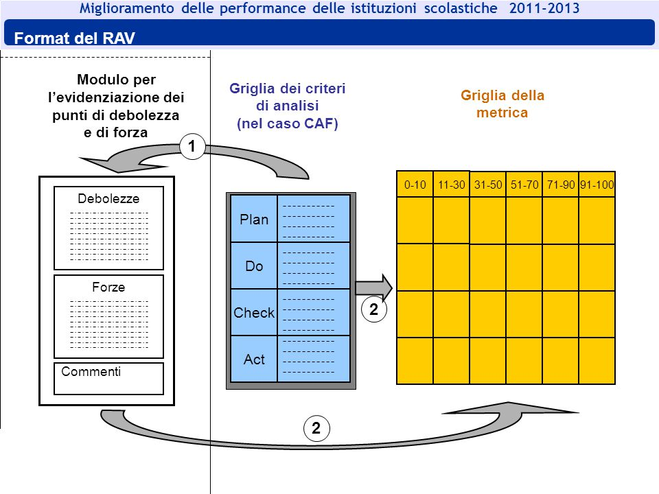 Format del RAV Foglio a) Foglio b) 1 2 2