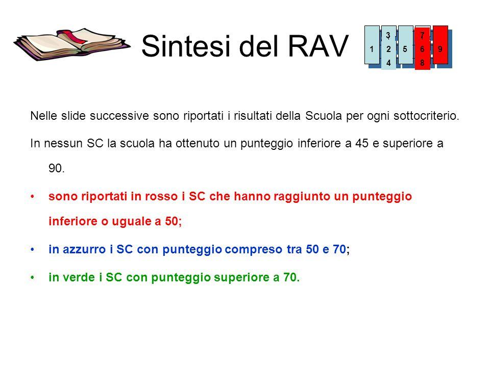 Sintesi del RAV 1. 3. 4. 7. 8. 5. 9. 2. 6. Nelle slide successive sono riportati i risultati della Scuola per ogni sottocriterio.