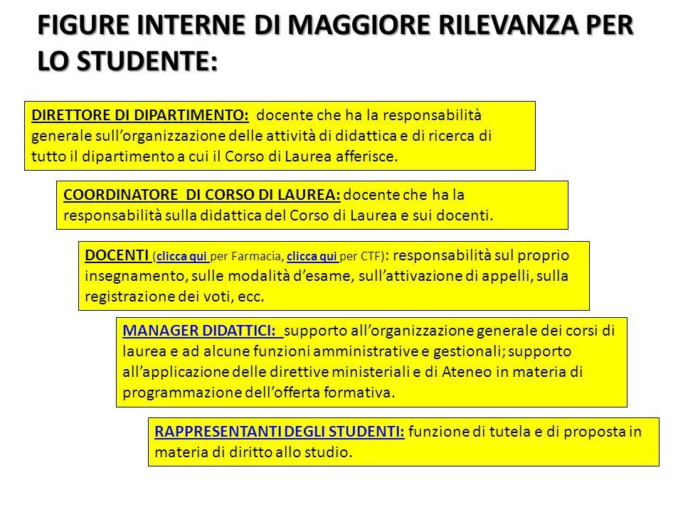 FIGURE INTERNE DI MAGGIORE RILEVANZA PER LO STUDENTE: