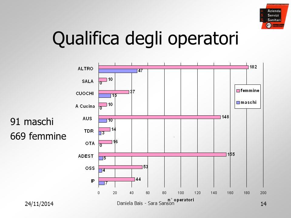 Qualifica degli operatori