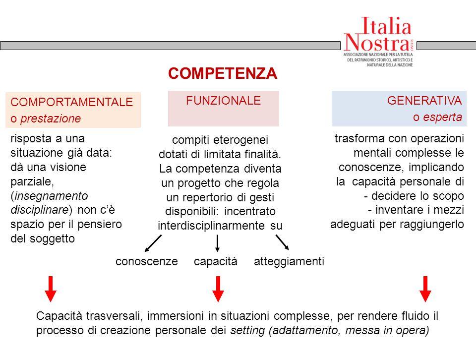 COMPETENZA COMPORTAMENTALE o prestazione FUNZIONALE GENERATIVA