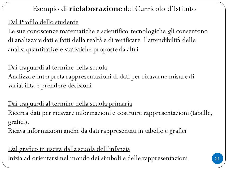 Esempio di rielaborazione del Curricolo d'Istituto